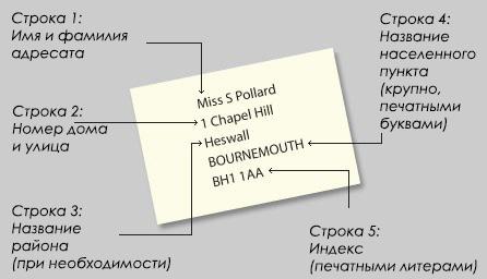 Как написать адрес на английском языке для Англии